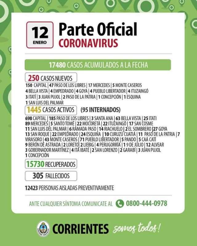 Coronavirus. Corrientes registró 250 nuevos casos