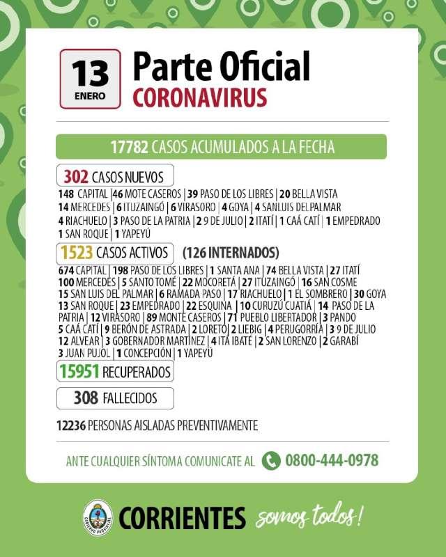 Trescientos dos casos nuevos de Coronavirus en Corrientes