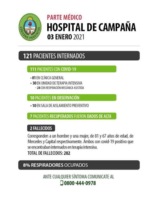 Se recuperaron 7 pacientes y fallecieron 2 personas con Covid-19