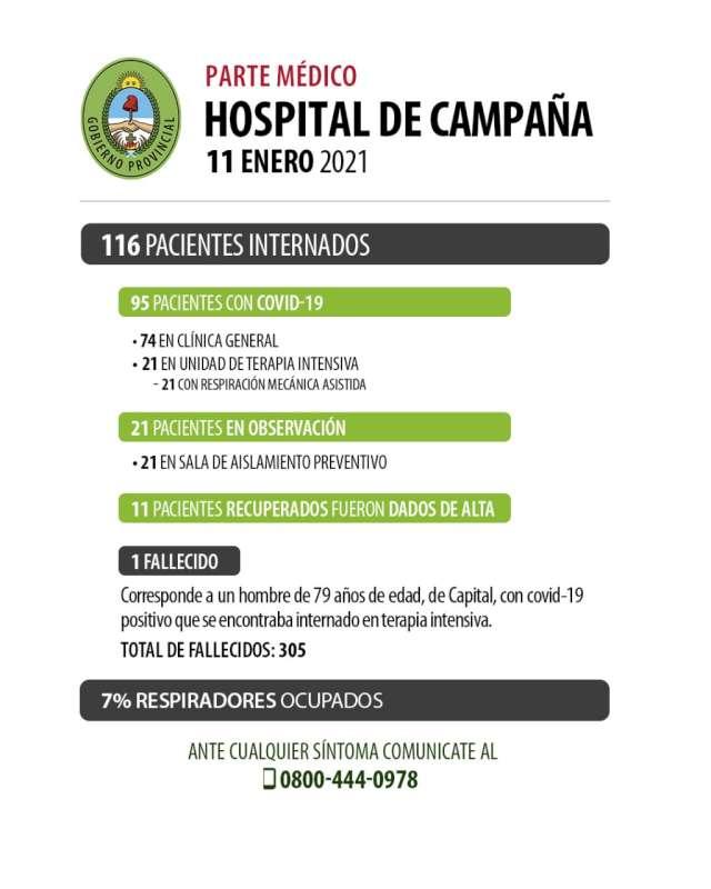 Se recuperaron 11 pacientes en el Hospital de Campaña y falleció 1 persona con Covid-19