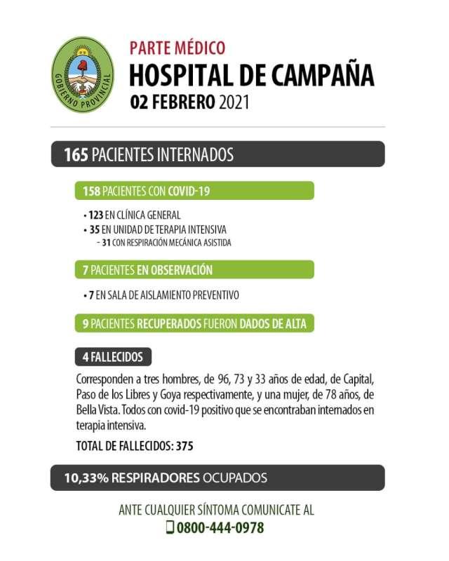 Se recuperaron 9 pacientes en el Hospital de Campaña y fallecieron 4 personas con Covid-19