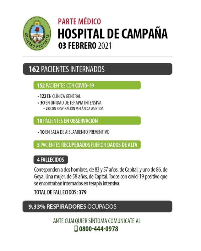 Se recuperaron 5 pacientes en el Hospital de Campaña y fallecieron 4 personas con Covid-19