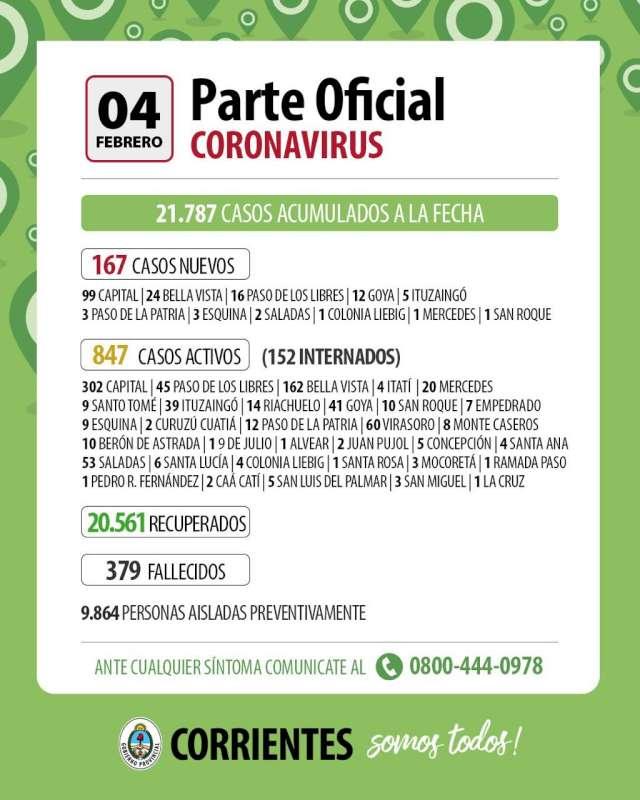 Corrientes registra 167 casos nuevos de Coronavirus