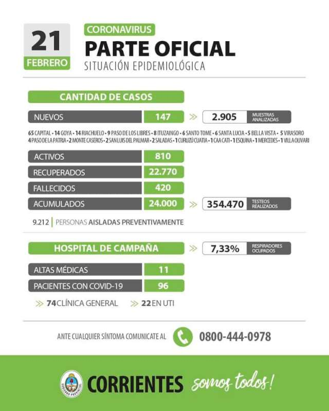 Corrientes registra 147 casos nuevos de Coronavirus: 65 en Capital y 82 en el Interior