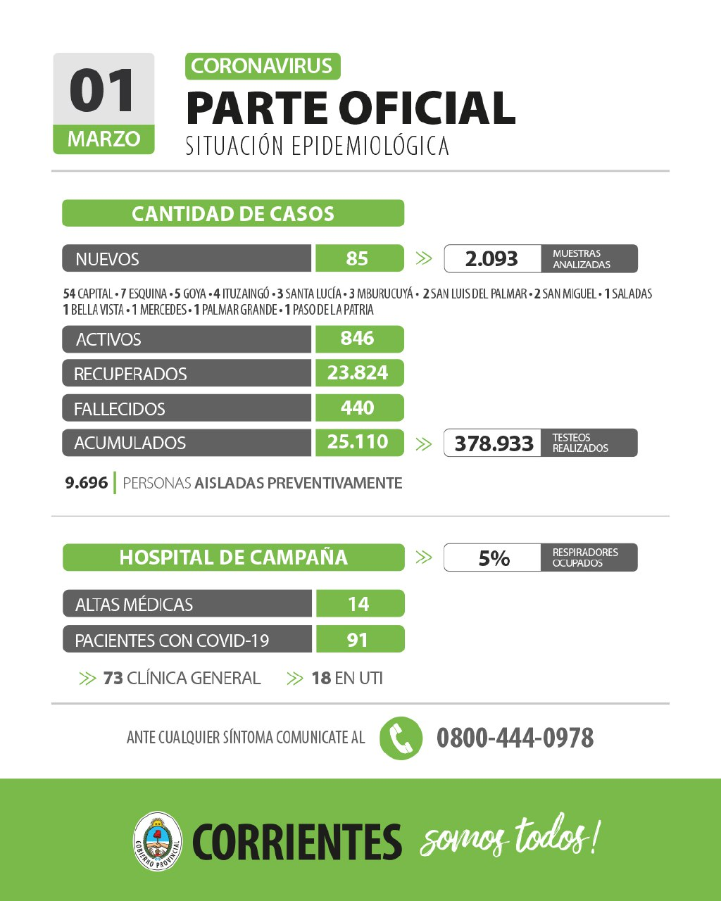 Corrientes registra 85 casos nuevos de Coronavirus: 54 en Capital y 31 en el Interior