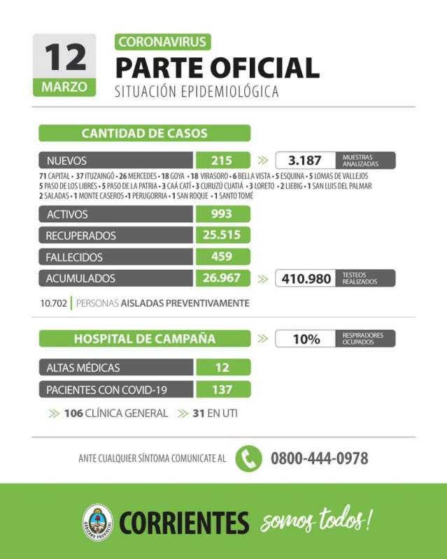 Corrientes registra 215 casos nuevos de Coronavirus: 71 en Capital y 144 en el Interior