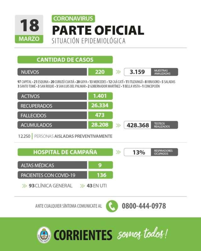 Corrientes registra 220 casos nuevos de Coronavirus: 97 en Capital y 123 en el Interior