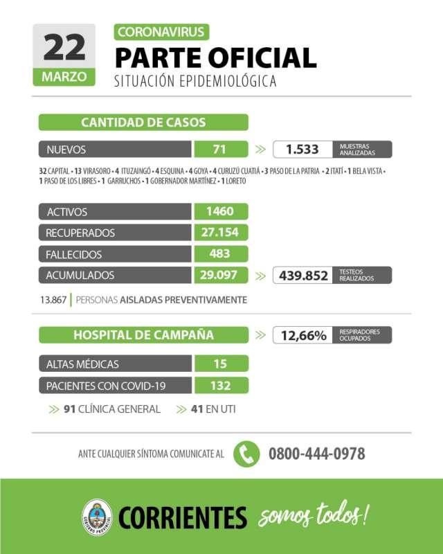 Corrientes registra 71 casos nuevos de Coronavirus: 32 en Capital y 39 en el Interior