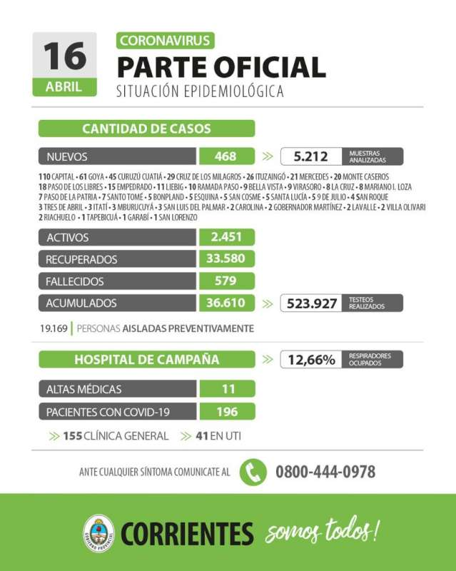 Corrientes registra 468 casos nuevos de Coronavirus: 110 en Capital y 358 en el interior