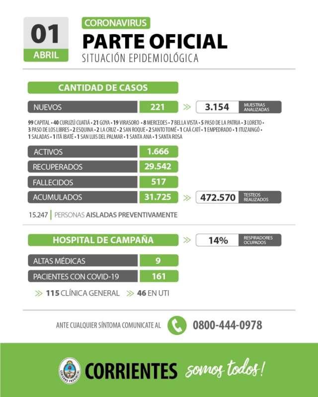 Corrientes registra 221 casos nuevos de Coronavirus: 99 en Capital y 122 en el Interior