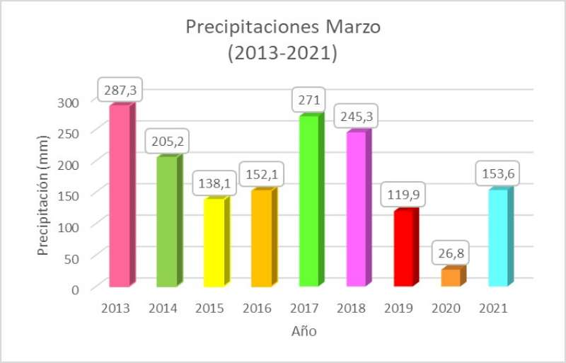 Datos de Marzo de la Estación Meteorológica