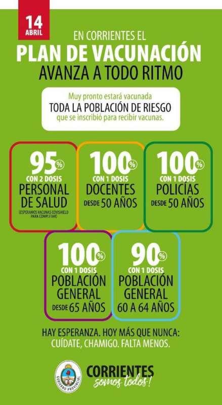 El Gobierno de Corrientes avanza a paso firme con la vacunación de la población de riesgo