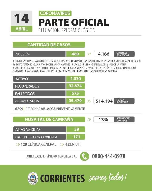 Corrientes registra 489 casos nuevos de Coronavirus