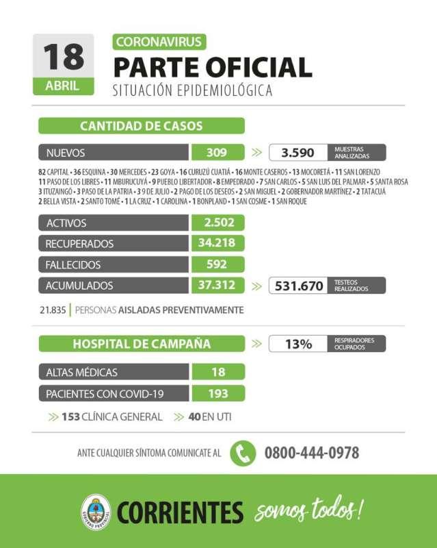 Corrientes registra 309 casos nuevos de Coronavirus: 82 en Capital y 227 en el Interior