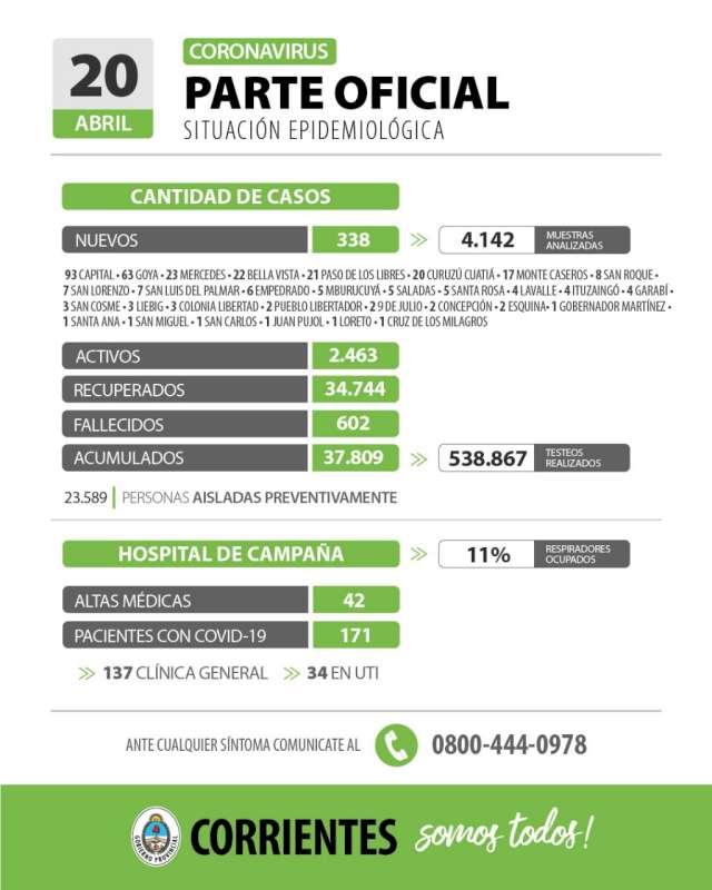 Corrientes registra 338 casos nuevos de Coronavirus: 93 en Capital y 245 en el Interior