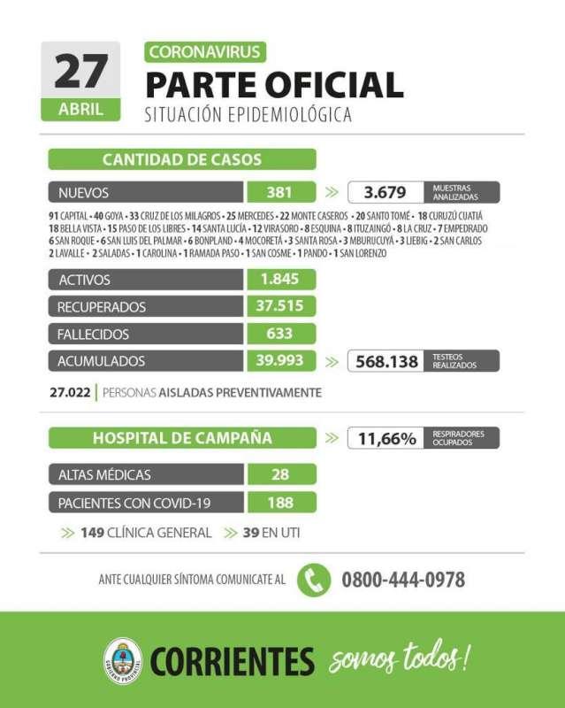 Corrientes registra 381 casos nuevos de Coronavirus: 91 en Capital y 290 en el interior