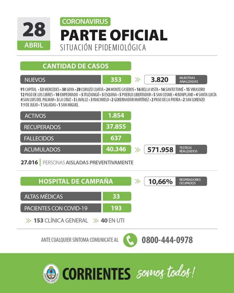 Corrientes registra 353 casos nuevos de Coronavirus: 91 en Capital y 262 en el interior