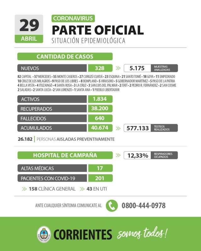 Corrientes registra 328 casos nuevos de Coronavirus: 82 en Capital y 246 en el interior