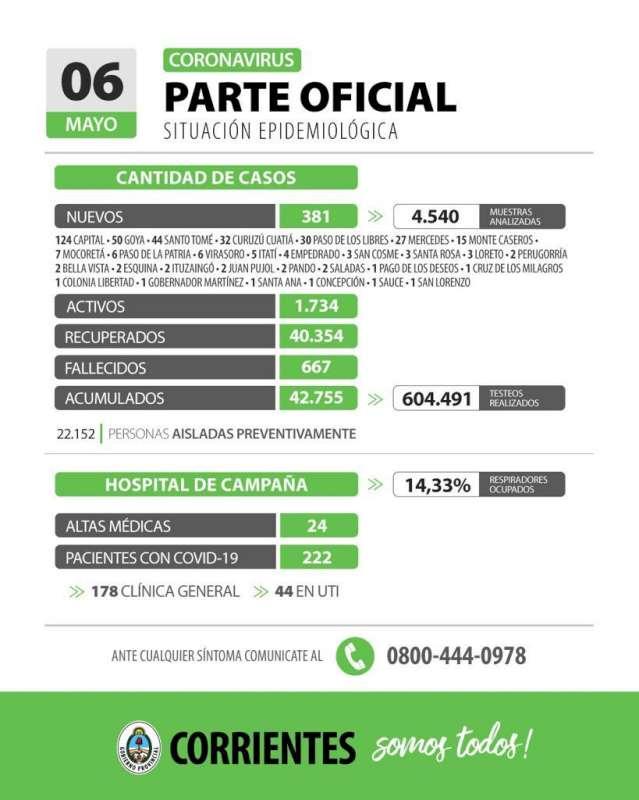 Corrientes registra 381 casos nuevos de Coronavirus: 124 en Capital y 257 en el Interior