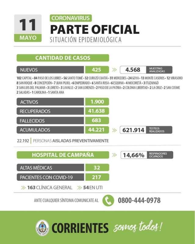 Corrientes registra 425 casos nuevos de Coronavirus: 102 en Capital y 323 en el Interior