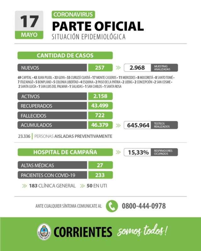 Corrientes registra 257 casos nuevos de Coronavirus: 69 en Capital y 188 en el Interior