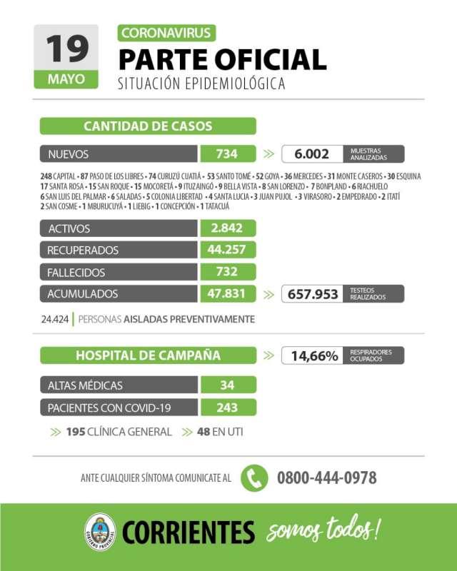 Corrientes registra 734 casos nuevos de Coronavirus: 248 en Capital y 486 en el Interior