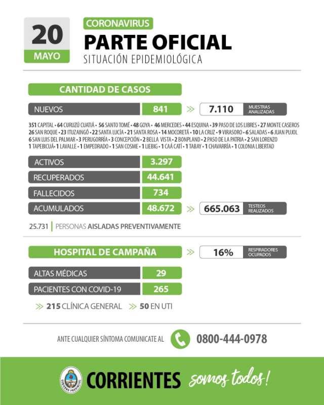 Corrientes registra 841 casos nuevos de Coronavirus: 351 en Capital y 490 en el Interior