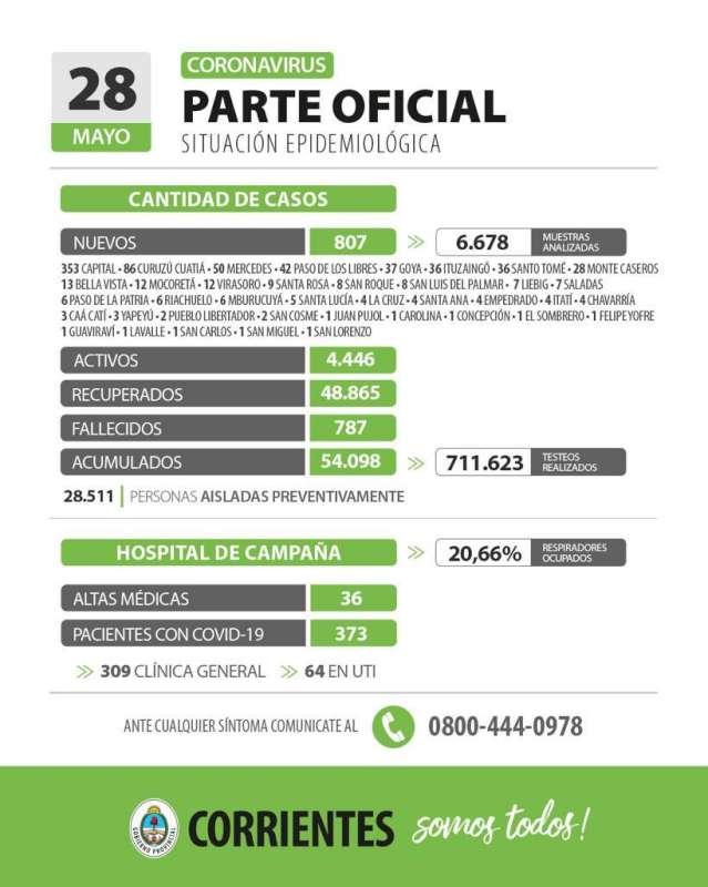 Corrientes registra 807 casos nuevos de Coronavirus y la ocupación de respiradores llega al 20%