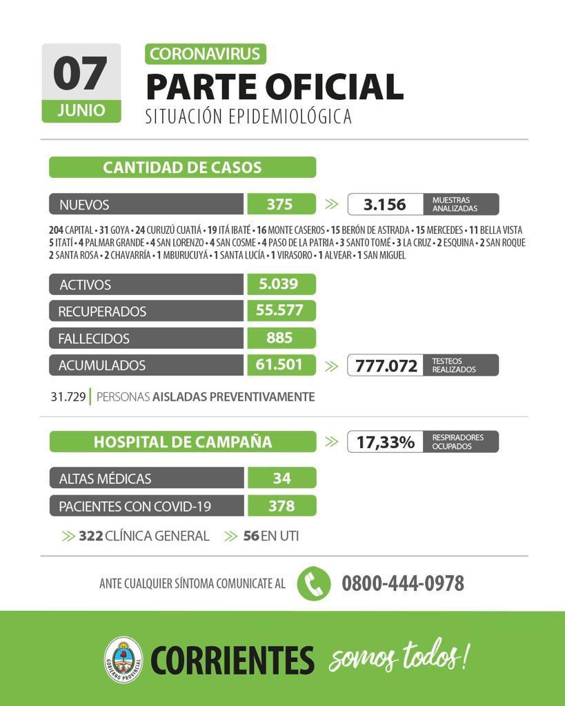 Corrientes registra 375 casos nuevos de Coronavirus: 204 en Capital y 171 en el interior