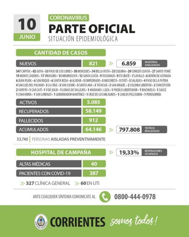 Corrientes registra 821 casos nuevos de Coronavirus: 347 en Capital y 474 en el interior