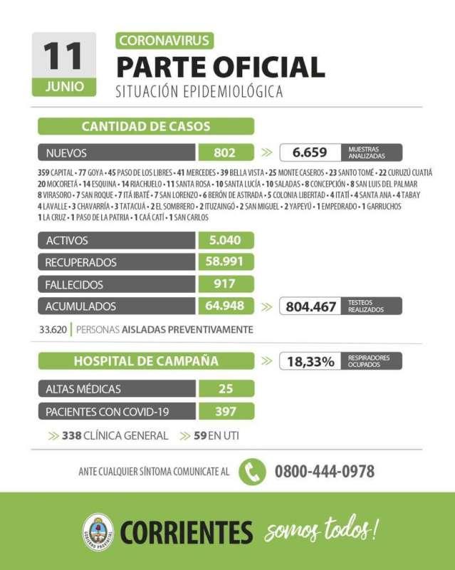 Corrientes registra 802 casos nuevos de Coronavirus: 359 en Capital y 443 en el Interior