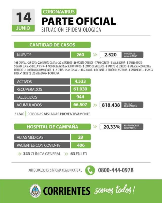 Corrientes registra 260 casos nuevos de Coronavirus: 103 en Capital y 157 en el Interior