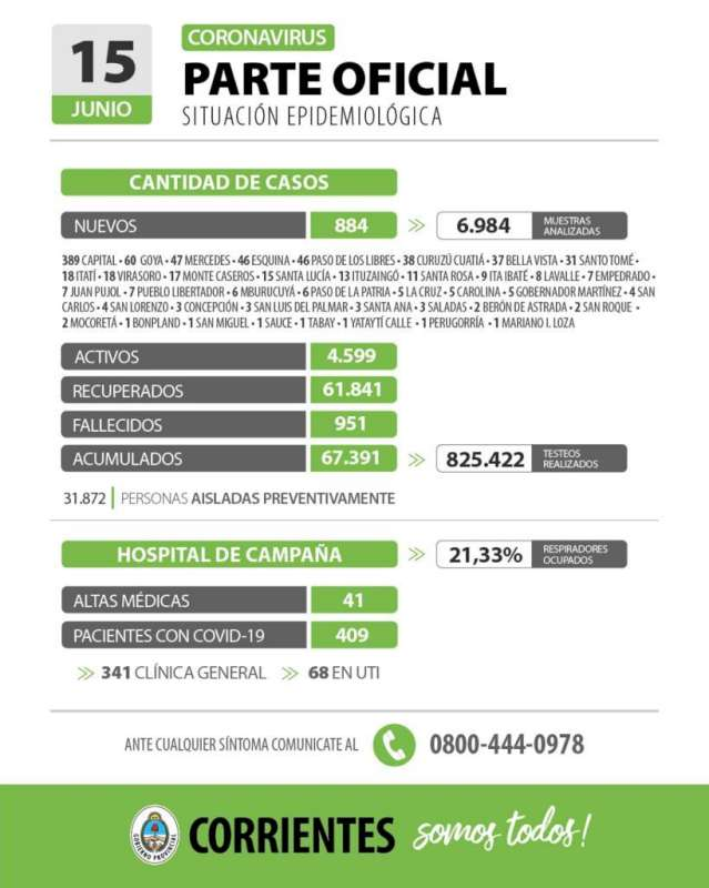 Corrientes registra 884 casos nuevos de Coronavirus: 389 en Capital y 495 en el Interior
