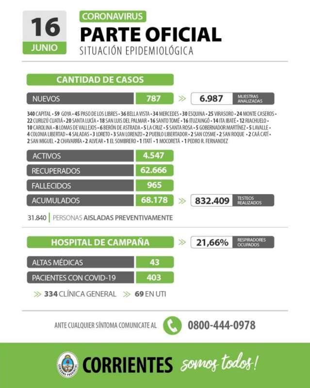 Corrientes registra 787 casos nuevos de Coronavirus: 340 en Capital y 447 en el Interior