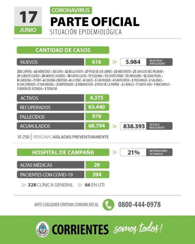 Corrientes registra 616 casos nuevos de Coronavirus: 235 en Capital y 381 en el Interior