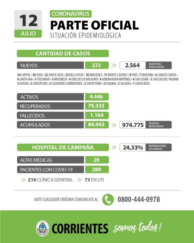 Corrientes registra 233 casos nuevos de Coronavirus: 54 en Capital y 179 en el Interior
