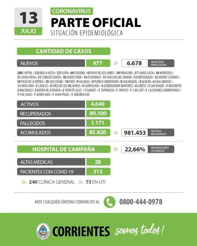 Corrientes registra 977 casos nuevos de Coronavirus: 288 en Capital y 689 en el Interior