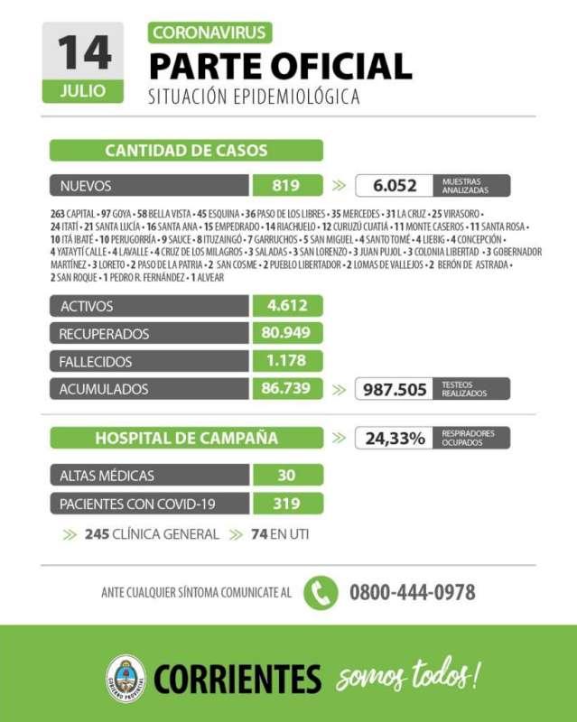 Corrientes registra 819 casos nuevos de Coronavirus: 263 en Capital y 556 en el Interior