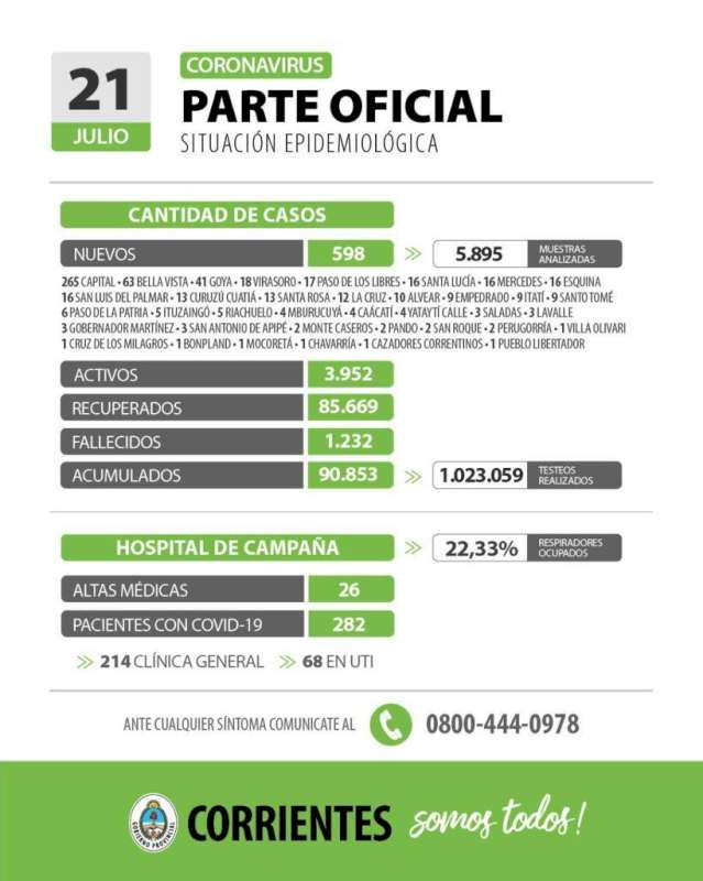 Corrientes registra 598 casos nuevos de Coronavirus: 265 en Capital y 333 en el interior