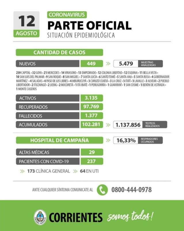 Corrientes registra 449 casos nuevos de Coronavirus: 239 en Capital y 210 en el interior