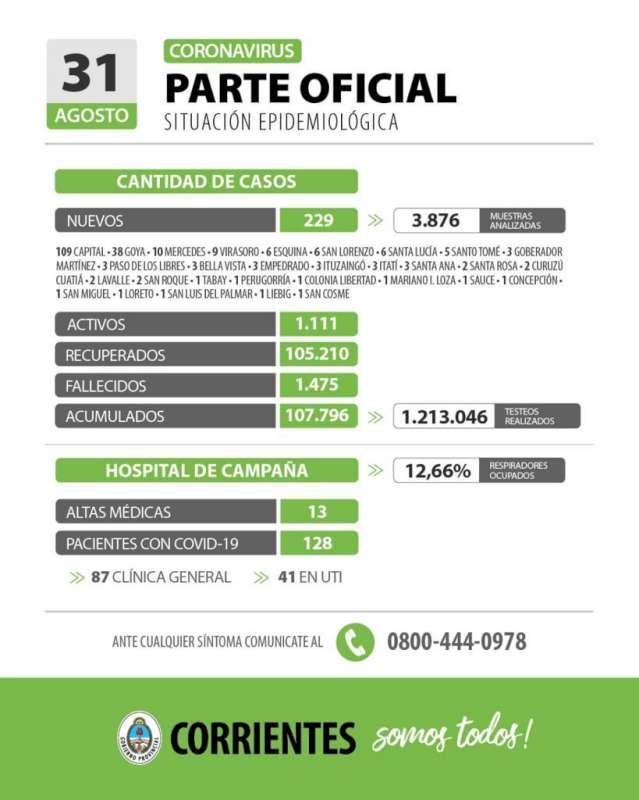 Corrientes registra 229 casos nuevos de Coronavirus: 109 en Capital y 120 en el Interior