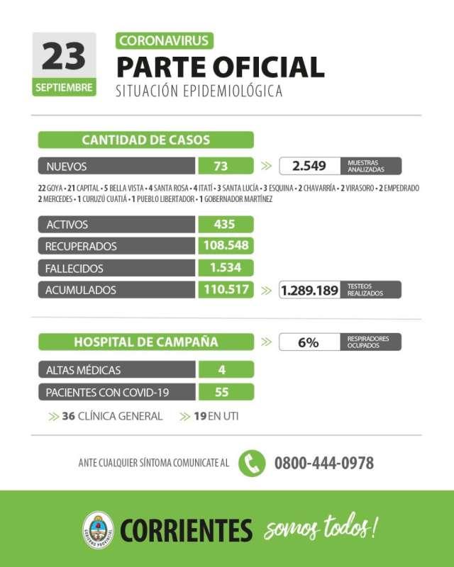 Corrientes registra 73 casos nuevos de Coronavirus: 21 en Capital y 52 en el interior