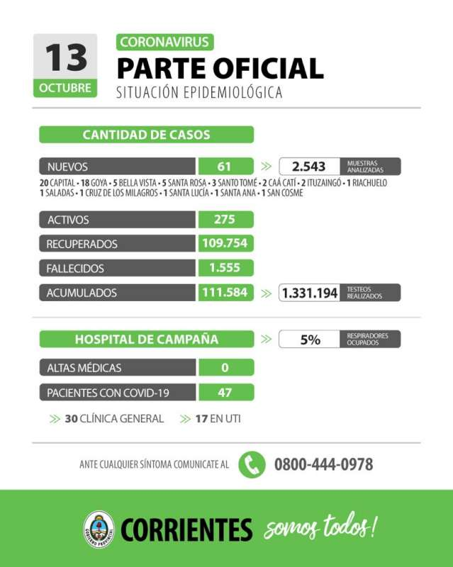 Corrientes registra 61 casos nuevos de Coronavirus: 20 en Capital y 41 en el interior